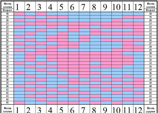 Calendario Chino Embarazo 2019 Calcular.Tabla Que Determina El Sexo Del Nino Para Actualizar La